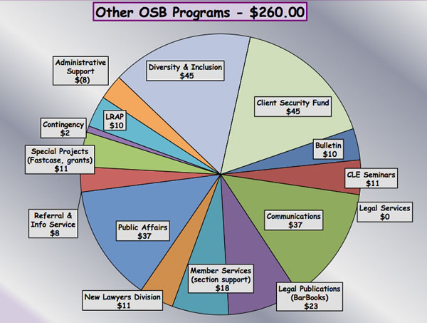 Other OSB Programs