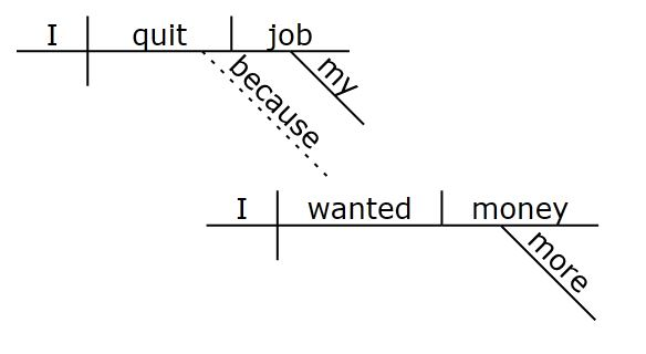 Welcome to the oregon state bar online once youve split the sentences into their bifurcated parts each part can be diagrammed here are a couple simple examples ccuart Image collections