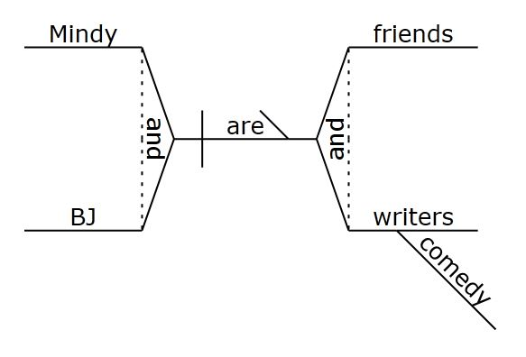 welcome to the oregon state bar onlineas sentences become more complicated  so would the diagram  we    ve only considered a few of the most basic structures  based on these principles